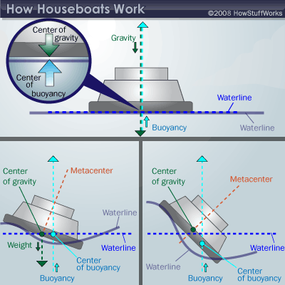 Good houseboats, or any boat for that matter, are built with low, heavy centers of gravity to keep them stable and prevent them from moving around too often.