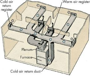 A forced-air distribution system uses a blower to distribute warmed air and to [b]return cold air to the furnace so it can be rewarmed and distributed again.