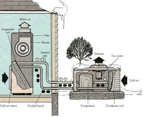 In cold weather, the heat pump extracts heat from the cold air outside and releases it inside the house. The process is reversed for cooling during warm weather.