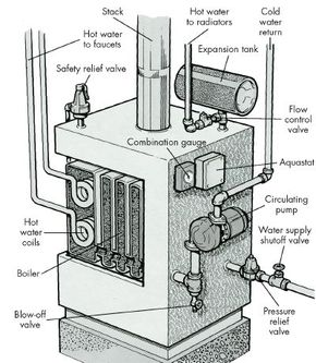 Hydronic hot water systems use a motor-driven circulating pump to move the [b]hot water. The water moves rapidly and arrives at the radiator with little heat loss.