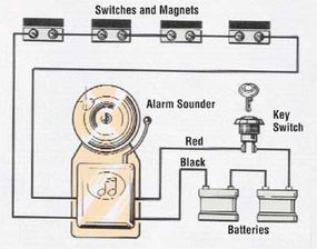 This closed-circuit system is connected to a key switch, alarm bell, and batteries.