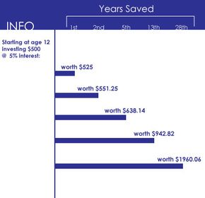 Starting a high-yield savings account early is a great way to make money with no effort.