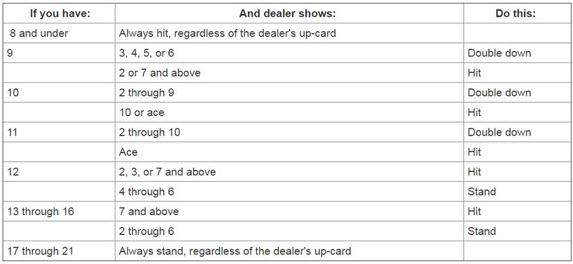 Basic blackjack strategy table