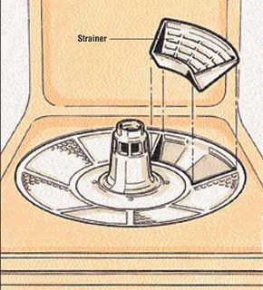 How much do you know about dishwasher motors?