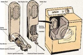 In a gas dryer, heat is provided by a gas heater, controlled by an air shutter. Electric dryers have self-contained electric heating elements.