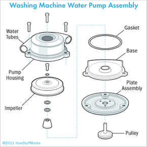 Take the pump apart and clean away all debris inside it. Clear away debris from the water tubes, too.
