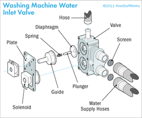 If an inlet valve is faulty, check the water connection and the valve screens. Try gently tapping the solenoids; if this doesn't work, replace the inlet valve assembly.