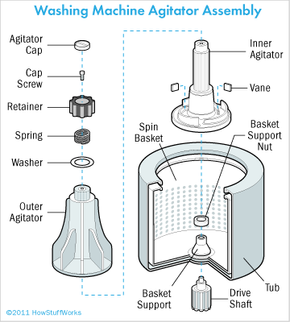 Replace a damaged agitator with a new one of the same type. Unscrew the cap on top of the agitator and pull straight up; the agitator should lift off.
