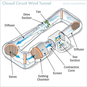 Here's a handy diagram to help you visualize the component parts of a wind tunnel.