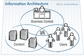 This Venn diagram demonstrates the three conceptual circles of information architecture.