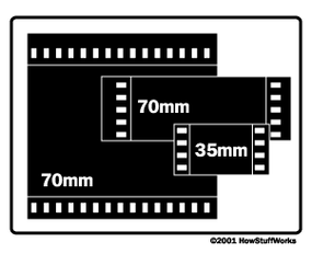 IMAX film stock is about 10 times larger than 35mm film stock.