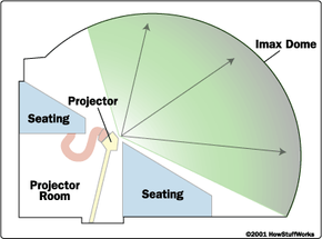 Layout of an IMAX dome