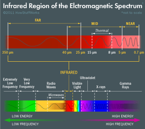 """The infrared portion of the electromagnetic spectrum. The """"thermal"""" range is what humans and other mammals emit. Anything that radiates infrared waves in the range left of thermal would feel hot to the touch, and anything to the right would feel cold."""