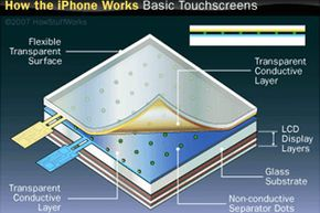 The conductive layers in the iPhone's touch screen enable users to give the device commands with a simple swipe of the finger.