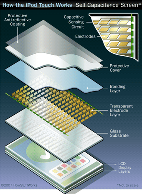 Sensing circuitry in a self-capacitance screen measures changes in electrical charges.