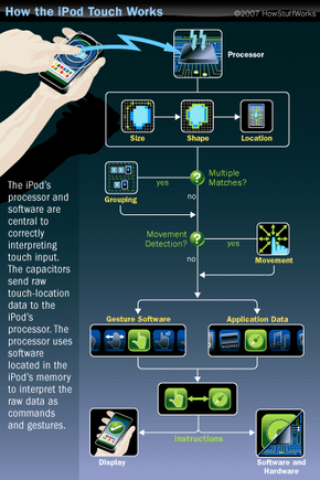 Figuring out your touch input requires the cooperation of the iPod touch's processor, operating system, hardware and software.