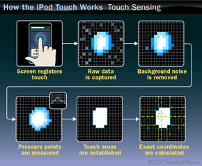 The basic process behind detecting touch