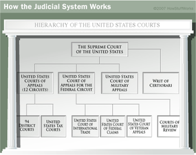 A clearly structured hierarchy allows the federal court system to maintain distinct spheres of jurisdiction for each court.