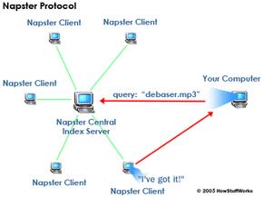 Napster architecture