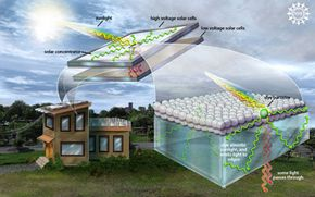 Solar concentrators can be used to increase efficiency of existing solar panels.