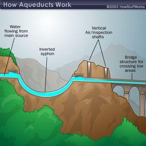 An aqueduct.