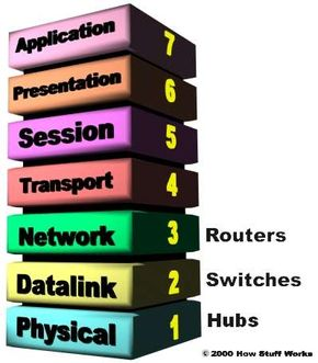 The OSI Reference Model consists of seven layers that build from the wire (Physical) to the software (Application).