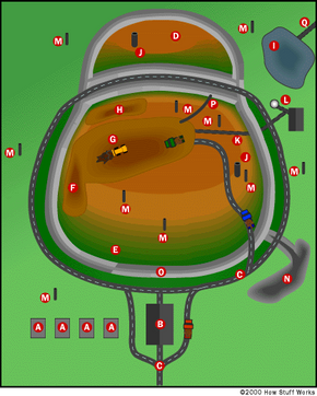 Figure 4. This overview shows the supporting stations and structures of a landfill. The drawing is based on the structure of the North Wake County Landfill in Raleigh, North Carolina.