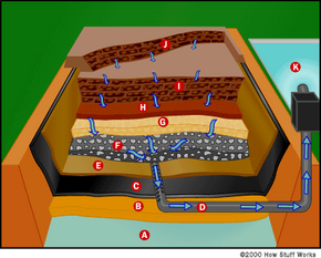 Figure 3. This cross-section drawing shows the structure of a municipal solid waste landfill. The arrows indicate the flow of leachate.