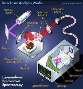 The set-up for laser-induced breakdown spectroscopy