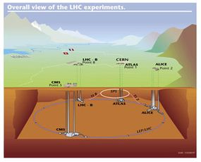 An overview of the Large Hadron Collider experiments