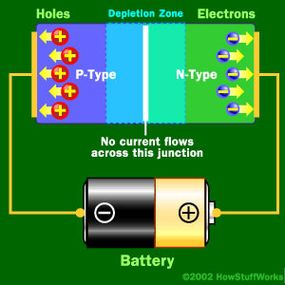 When the positive end of the circuit is hooked up to the N-type layer and the negative end is hooked up to the P-type layer, free electrons collect on one end of the diode and holes collect on the other. The depletion zone gets bigger.
