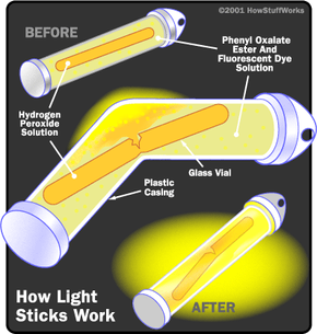 A light stick consists of a glass vial, containing one chemical solution, housed inside a larger plastic vial, containing another solution. When you bend the plastic vial, the glass vial breaks, the two solutions flow together, and the resulting chemical reaction causes a fluorescent dye to emit light.
