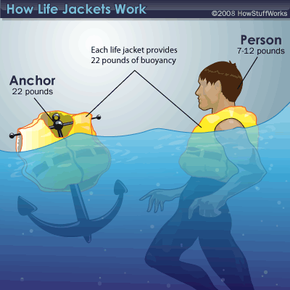 A life jacket can hold both an anchor and a person afloat
