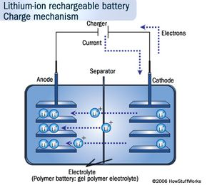 Lithium-ion battery packs and cells come in all shapes and sizes, but they're all similar. Check out what the packs and cells look like on the inside.