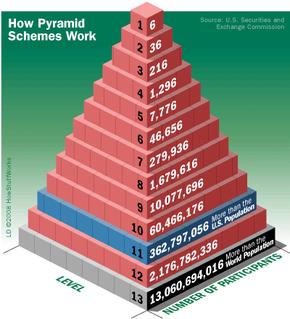 Pyramid schemes quickly become unsustainable.