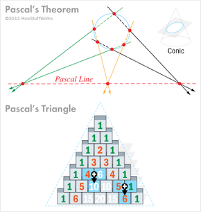Illustrations of two of Pascal's more famous contributions to math and society at large