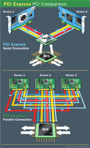 Devices using PCI share a common bus, but each device using PCI Express has its own dedicated connection to the switch.