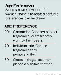 Trends in perfume preferances tend to change as women age.