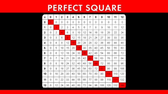 What Is a Perfect Square?