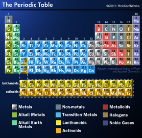 Hydrogen, in its premier position on the periodic table. Want to see a larger version? Click here to see a larger, more detailed version of the periodic table. It will open in a separate window so you can toggle between the article and the table.