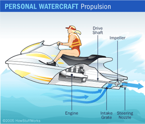 A personal watercraft's engine and jet drive