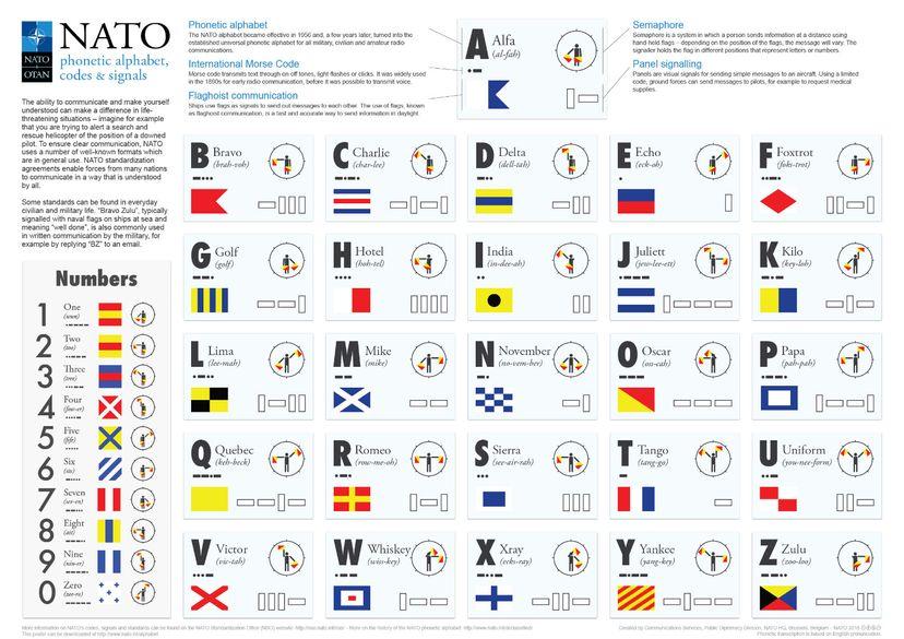 NATO or phonetic alphabet chart