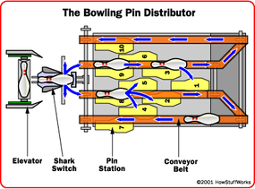 The pin distributor sorts the pins onto the pin table so that every pin station is filled.