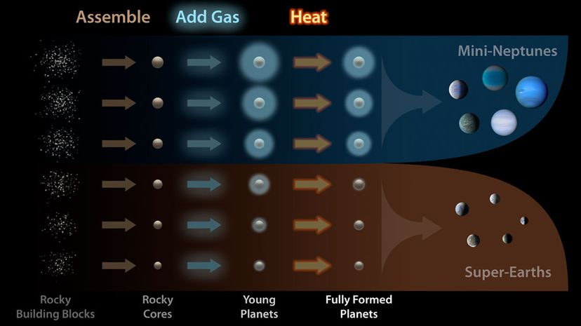This illustration highlights how our galaxy's planetary factory might operate. Gravity, gas, mass and heat all play key roles in whether that planet turns out to be a mini-Neptune or a super-Earth.