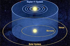 An artist's take on the Kepler-11 planetary system and our solar system from a tilted perspective. That perspective helps to show that the orbits of each lie on similar planes.