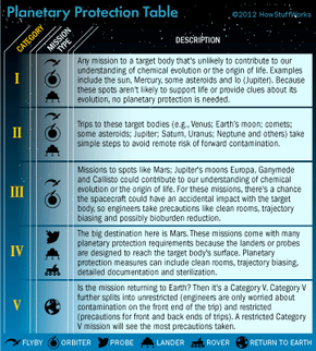 NASA's planetary protection office classifies missions into five different categories, depending on the threat of forward or back contamination.