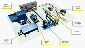 PyroGenesis Plasma Arc waste disposal system