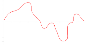 An analog sound wave is continuous.