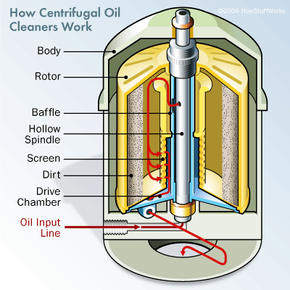 Portable centrifugal oil cleaner cutaway