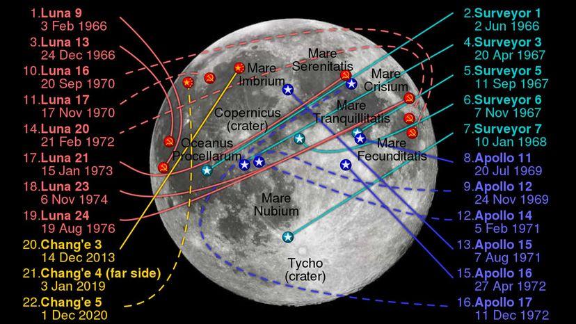 lunar landings